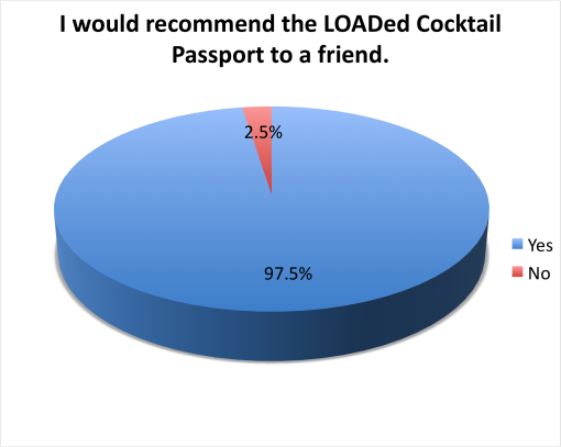 loaded-cocktail-passport-2015-survey-results-recomend-to-friend