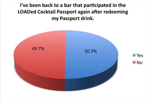 loaded-cocktail-passport-2015-survey-results-returned