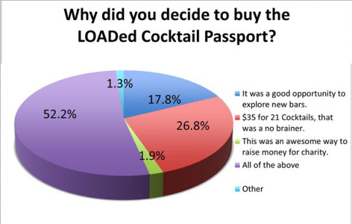 loaded-cocktail-passport-2015-survey-results-why-buy