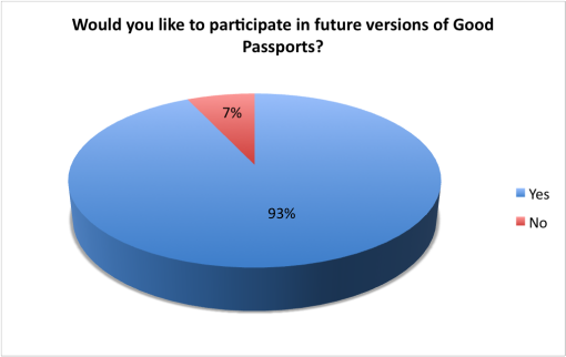 good-beer-passport-2015-summer-bar-participate-future