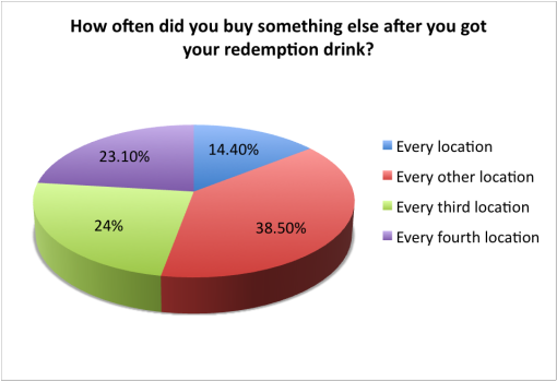 good-beer-passport-2015-survey-buy-something-else