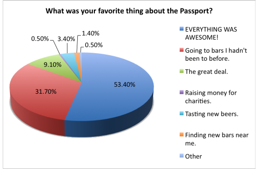good-beer-passport-2015-survey-favorite-thing