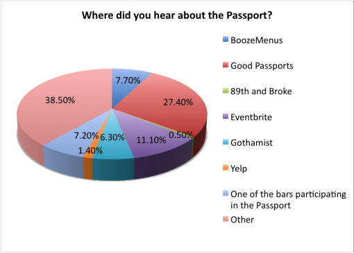 good-beer-passport-2015-survey-hear-about-passport
