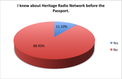 good-beer-passport-2015-survey-knew-about-heritage-radio