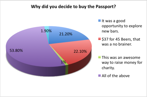 good-beer-passport-2015-survey-knew-about-why-buy