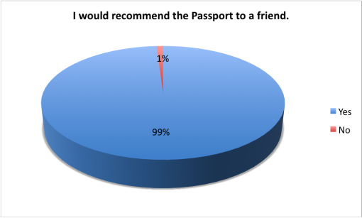 good-beer-passport-2015-survey-recomend-friend