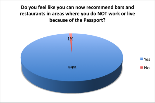 good-beer-passport-2015-survey-recommend-near
