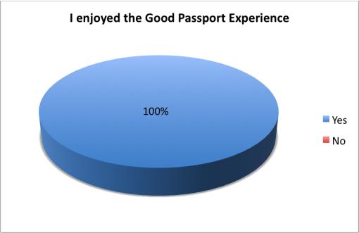 good-cocktail-passport-2015-survey-results-bar-enjoyed