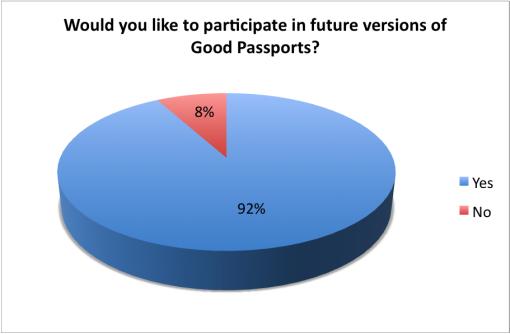 good-cocktail-passport-2015-survey-results-bar-participate-again