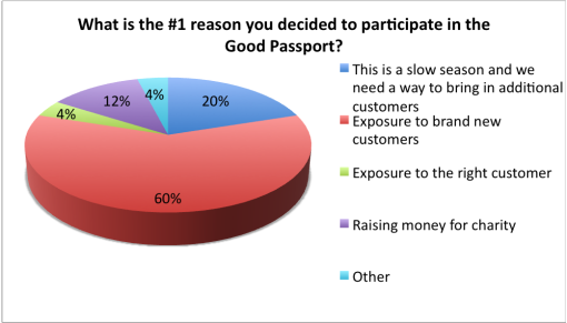 good-cocktail-passport-2015-survey-results-bar-reason-participate