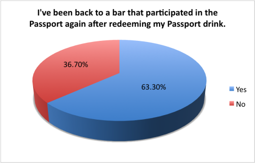good-cocktail-passport-2015-survey-results-been-back