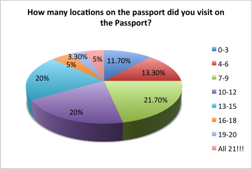 good-cocktail-passport-2015-survey-results-locations-visited
