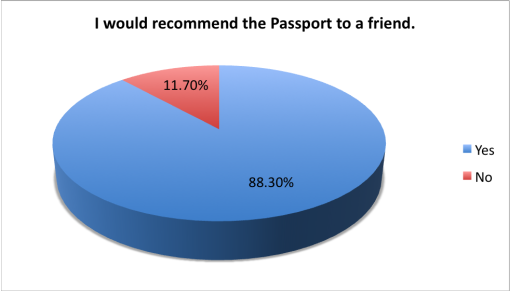 good-cocktail-passport-2015-survey-results-recommend-friend