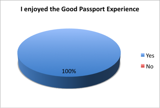 good-local-passport-2015-survey-bar-owners-enjoyed-experience