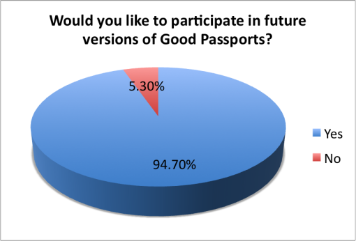 good-local-passport-2015-survey-bar-owners-participate-future