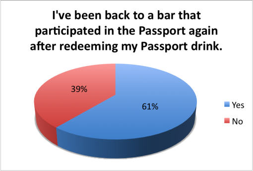 good-local-passport-2015-survey-results-been-back