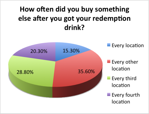 good-local-passport-2015-survey-results-buy-something-else