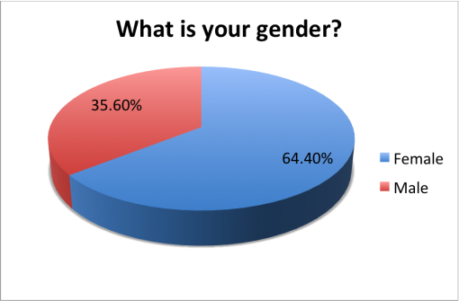 good-local-passport-2015-survey-results-gender