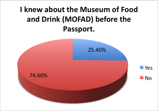 good-local-passport-2015-survey-results-mofad