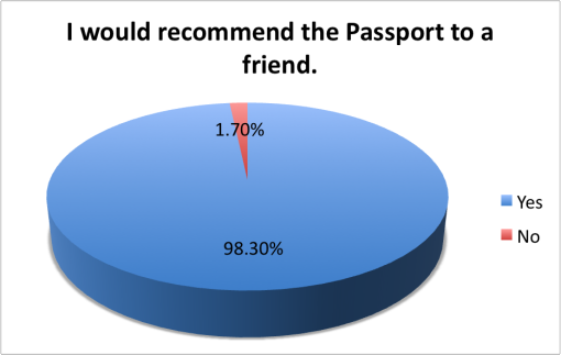 good-local-passport-2015-survey-results-recommend-friend