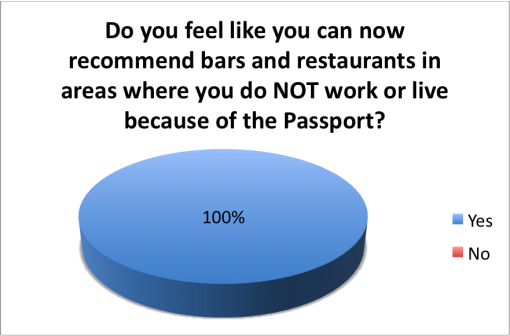 good-local-passport-2015-survey-results-recommend-not