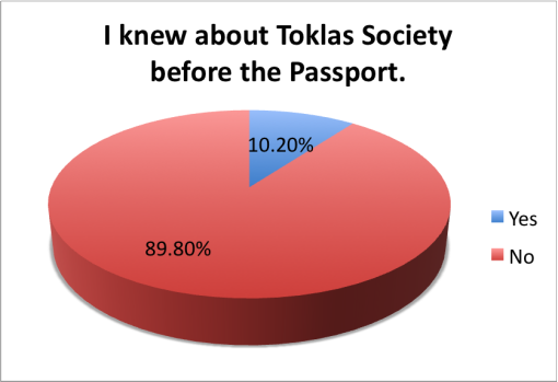 good-local-passport-2015-survey-results-toklas-society