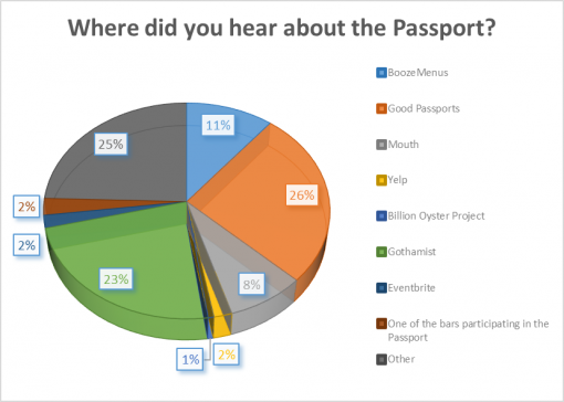 good-whiskey-passport-2016-survey-results-hear