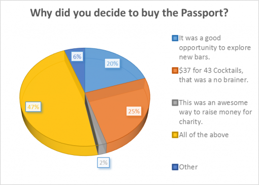 good-whiskey-passport-2016-survey-results-decide