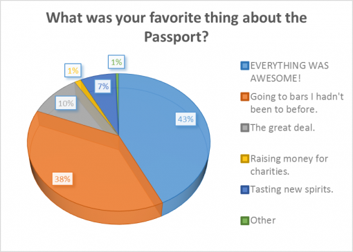 good-whiskey-passport-2016-survey-results-favorite