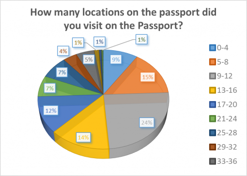 good-whiskey-passport-2016-survey-results-locations
