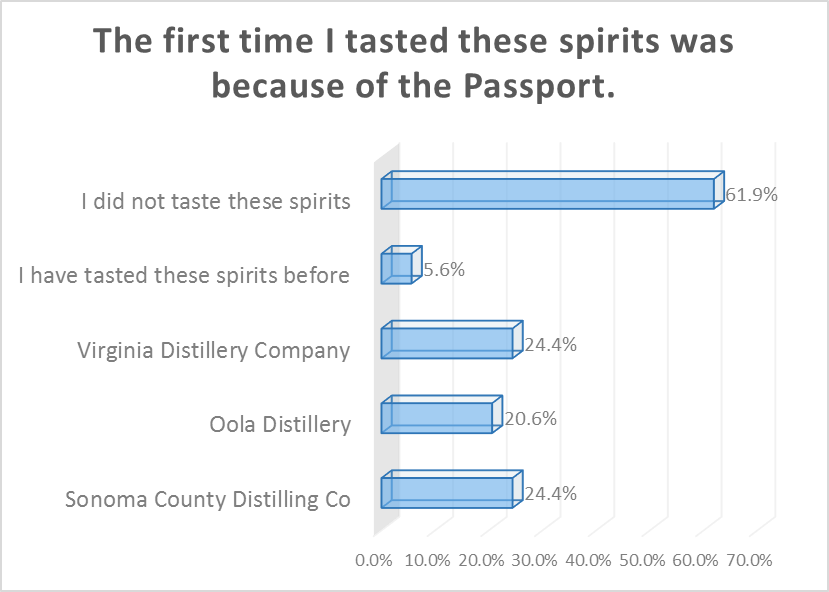 The 2016 NYC Good Whiskey Passport – Survey Results - The Good Passports