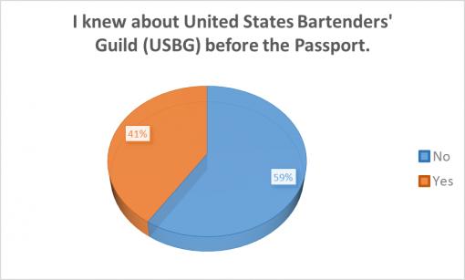 good-cocktail-passport-rochester-2016-survey-results-USBG