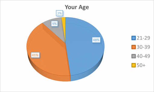 good-cocktail-passport-rochester-2016-survey-results-age