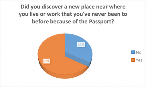 good-cocktail-passport-rochester-2016-survey-results-discover