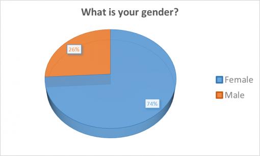 good-cocktail-passport-rochester-2016-survey-results-gender