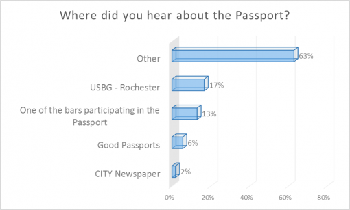 good-cocktail-passport-rochester-2016-survey-results-hear
