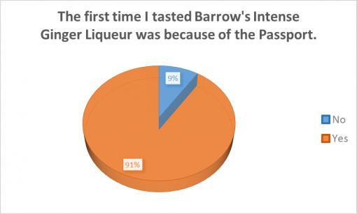 good-cocktail-passport-rochester-2016-survey-results-liquer