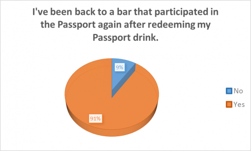 good-cocktail-passport-rochester-2016-survey-results-participated
