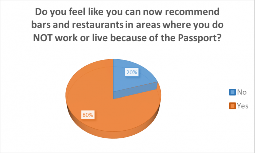 good-cocktail-passport-rochester-2016-survey-results-recomend