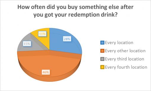 good-cocktail-passport-rochester-2016-survey-results-redemption