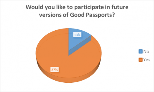 loaded-passport-2016-bar-survey-results-future