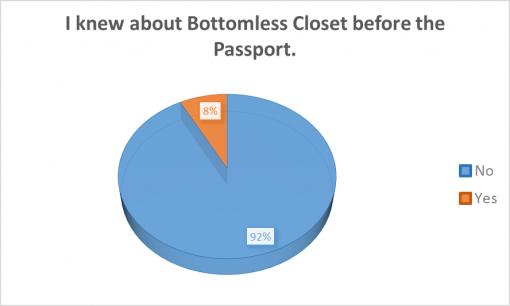 loaded-passport-2016-survey-results-Bottomless