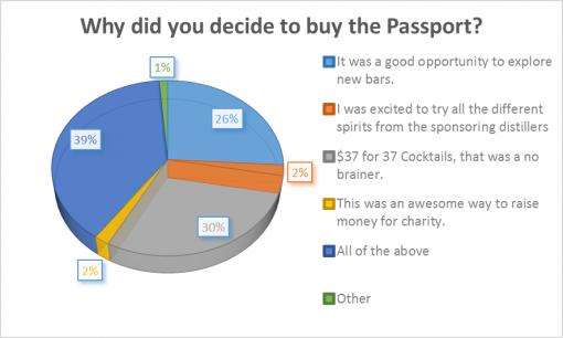 loaded-passport-2016-survey-results-decide