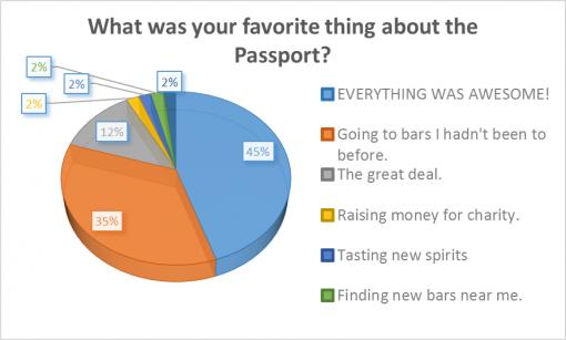 loaded-passport-2016-survey-results-favorite
