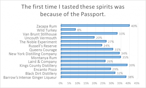 loaded-passport-2016-survey-results-first