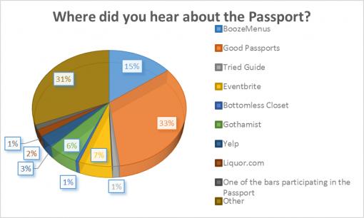 loaded-passport-2016-survey-results-hear