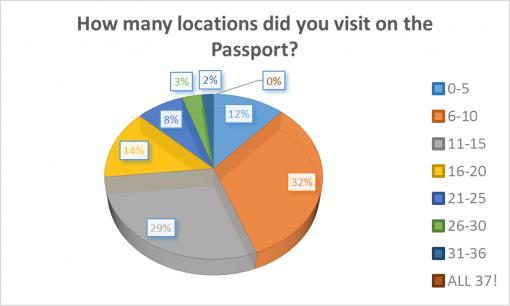 loaded-passport-2016-survey-results-visit