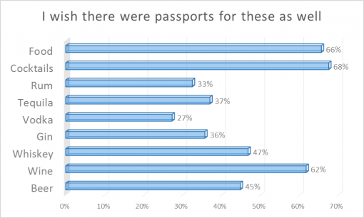 loaded-passport-2016-survey-results-wish
