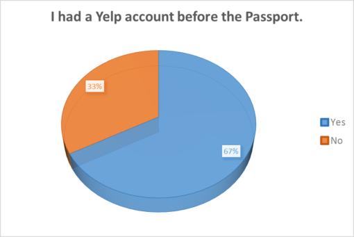 good-beer-passport-2016-survey-results-yelp