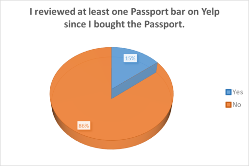 good-beer-passport-2016-survey-results-yelp-reviewed